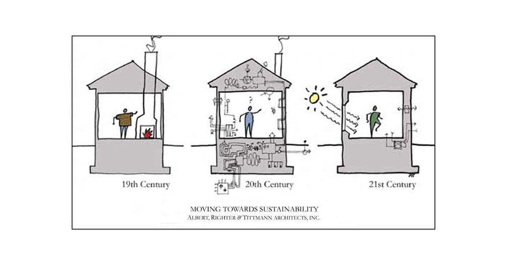 """<span class=""""entry-title-primary"""">CHE COS'È L'ARCHITETTURA BIOCLIMATICA</span> <span class=""""entry-subtitle"""">Quando gli elementi naturali come sole, vento, acqua e terreno diventano fondamentali per realizzare edifici termicamente efficienti</span>"""